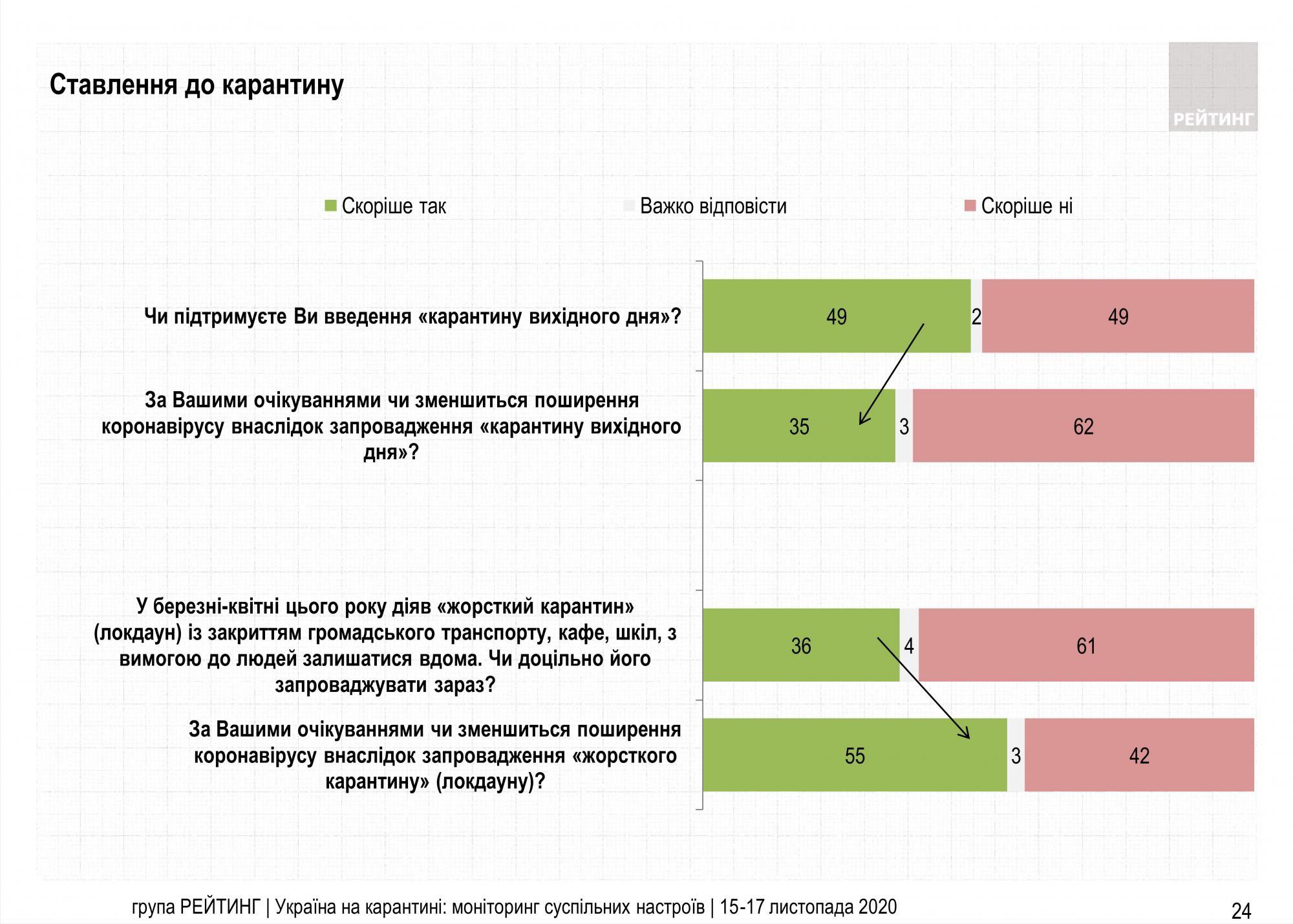 Половина украинцев против карантина выходного дня