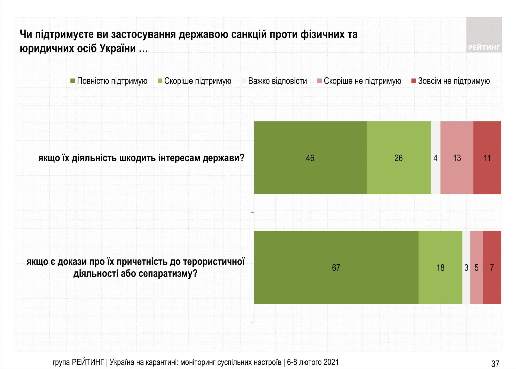 Рішення Зеленського закрити три телеканали підтримала половина українців