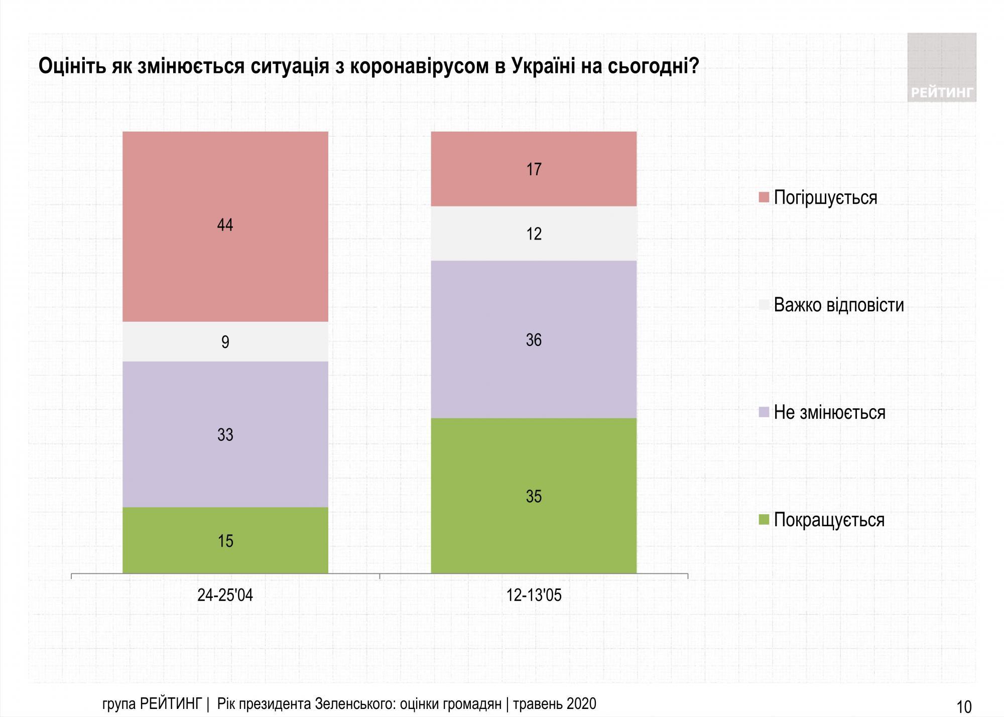Украинцы резко улучшили оценку ситуации с коронавирусом