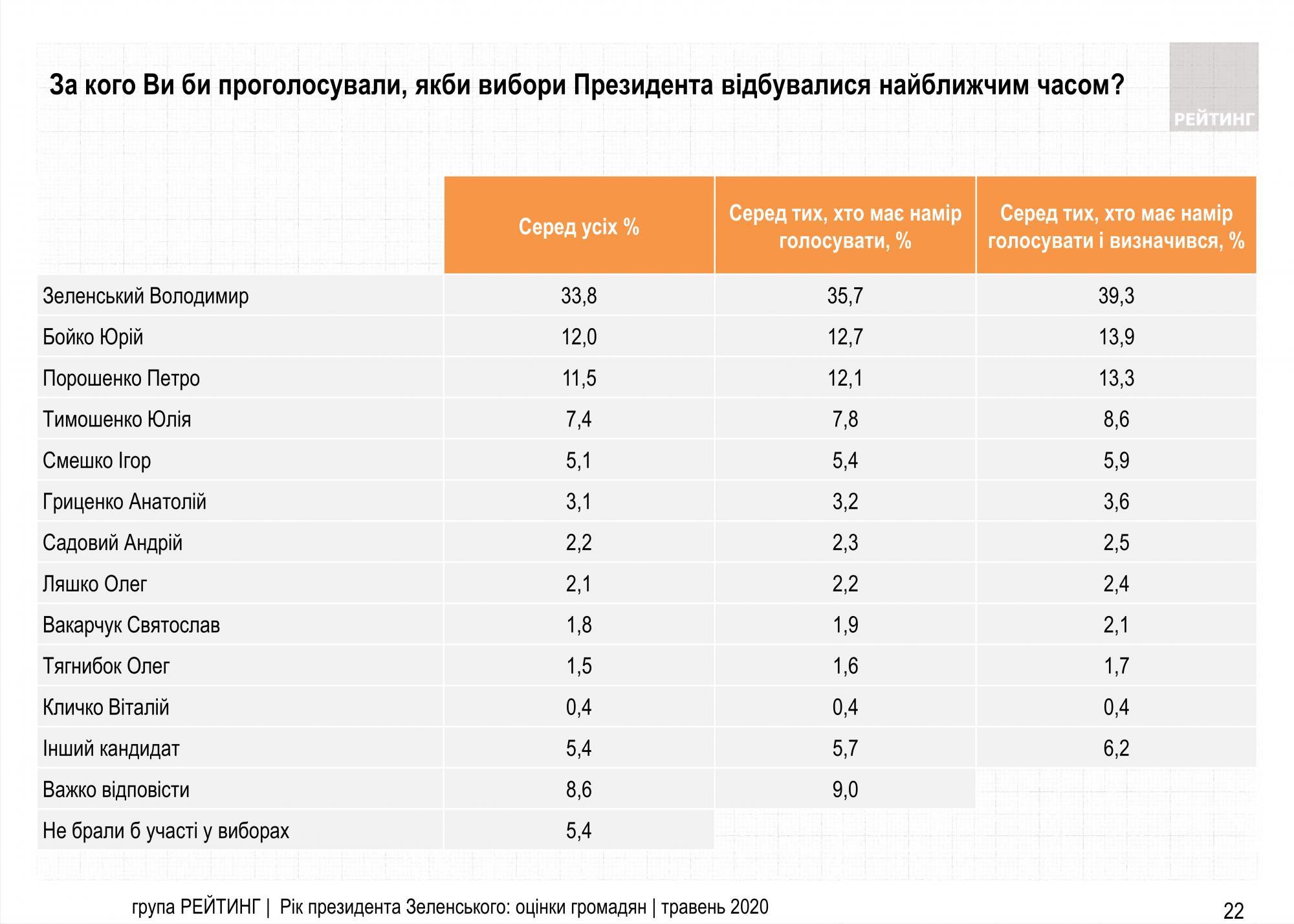 Рейтинг Зеленского упал до 40%