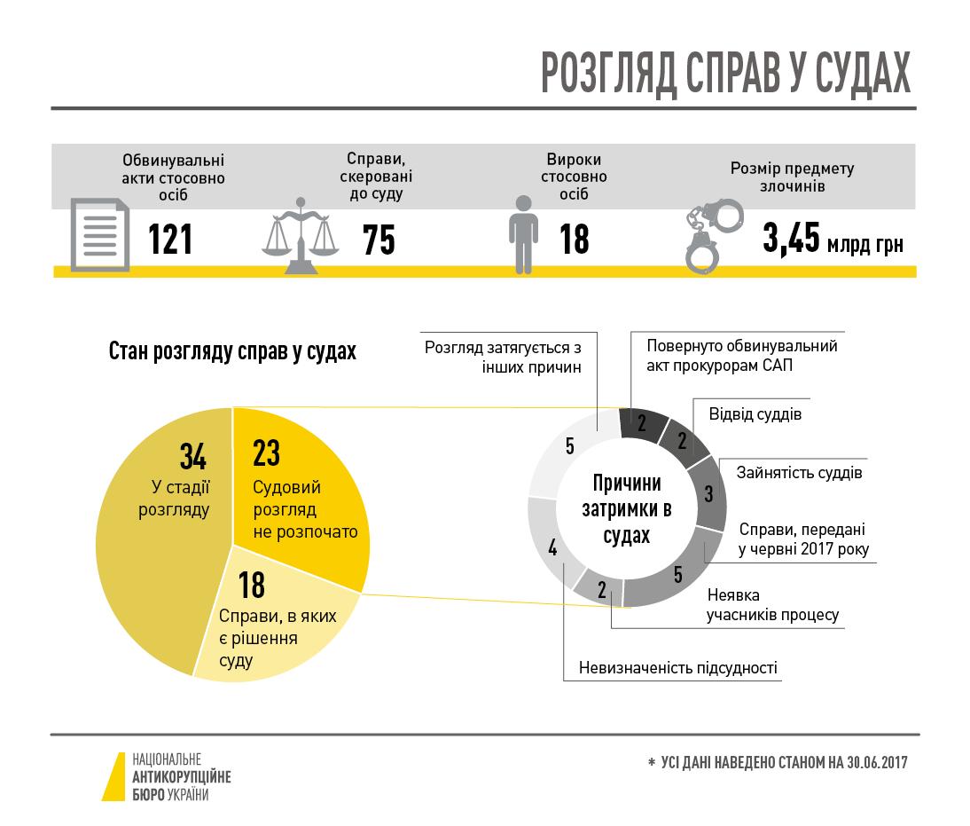 Transparency категорически против антикоррупционных палат вгосударстве Украина
