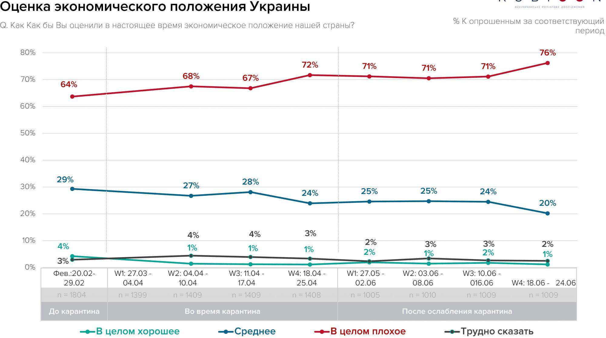 Українці оцінили економічний стан країни
