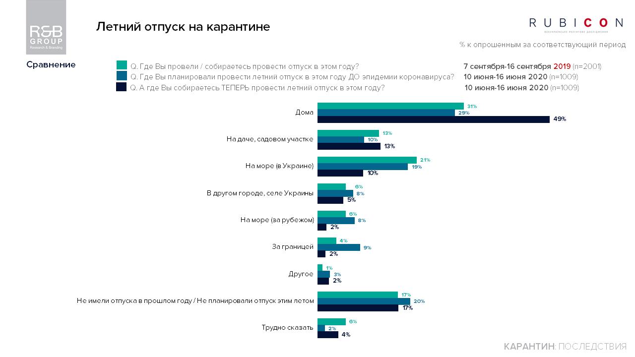 Українці поділилися планами на літню відпустку