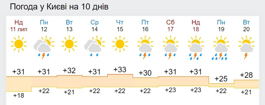 В Україну повернуться дощі і температура +25 градусів: дата