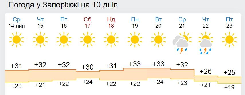 В Украину идет похолодание до +21: дата