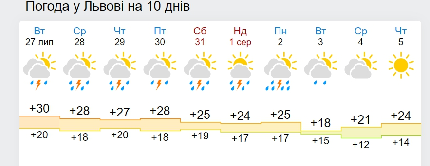 В Україну йде різке похолодання до +18 вдень: дата