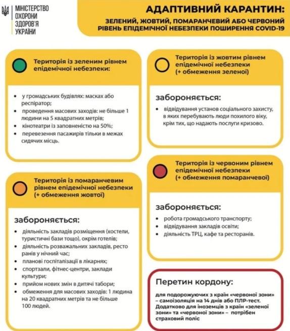 """В Украине могут вернуть """"красную зону"""" карантина: кто туда попадет"""