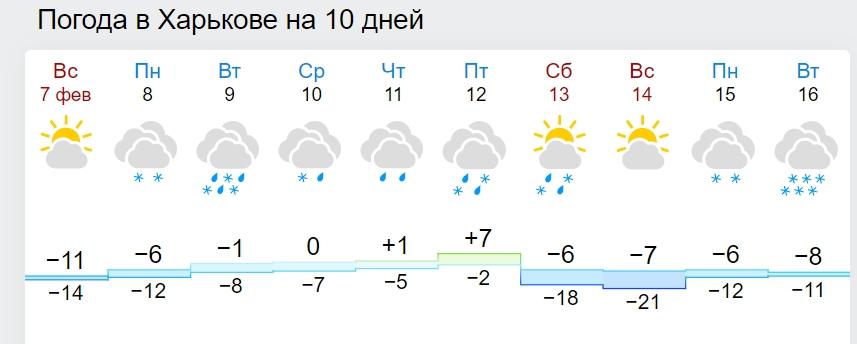 Синоптики назвали дату потепления в Украине