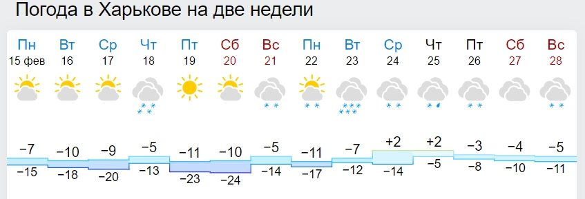 В Україну скоро прийде різке потепління: синоптики назвали дату