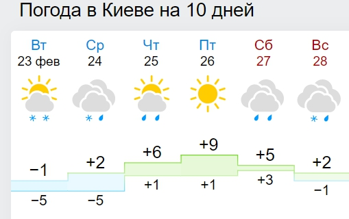 В Україну йде справжня весна: синоптики дали прогноз до кінця лютого