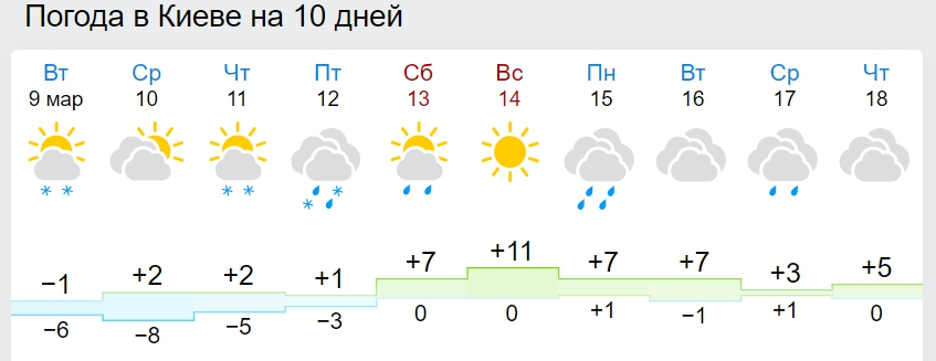 В Україну йде різке потепління: синоптики назвали дату