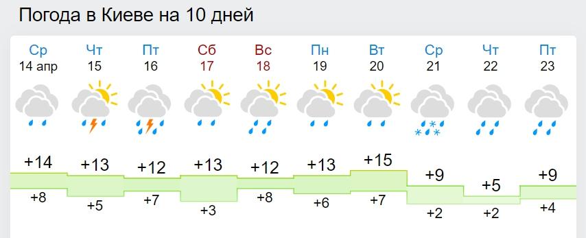 В Україну йдуть затяжні дощі і навіть сніг: як довго триватиме негода