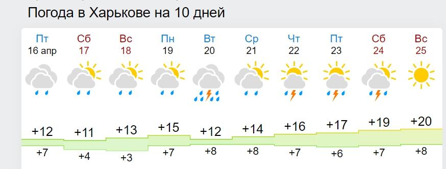 """Синоптики обіцяють нам """"весняну спеку"""": коли буде +20 і вище"""