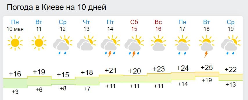 В Україну мчить грозова стихія: які області накриє негодою