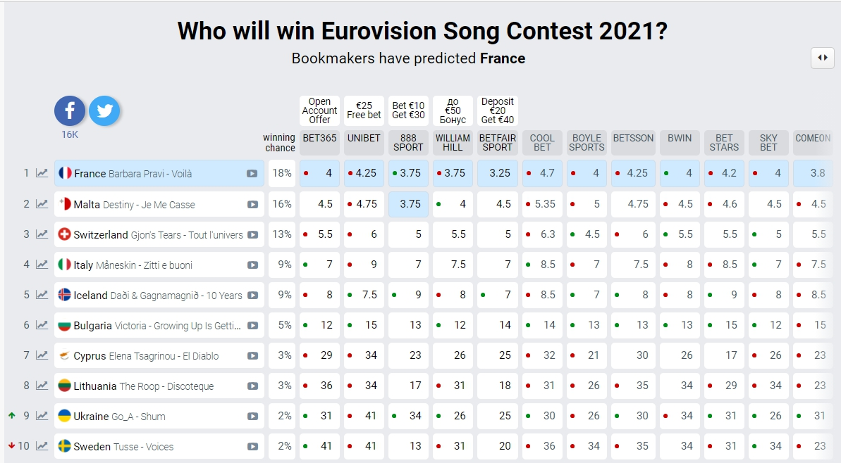 Євробачення 2021: Україна впевнено наближається до лідерів