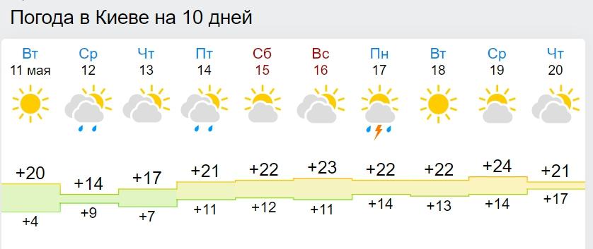 В Україну мчить циклон з похолоданням: де зіпсується погода