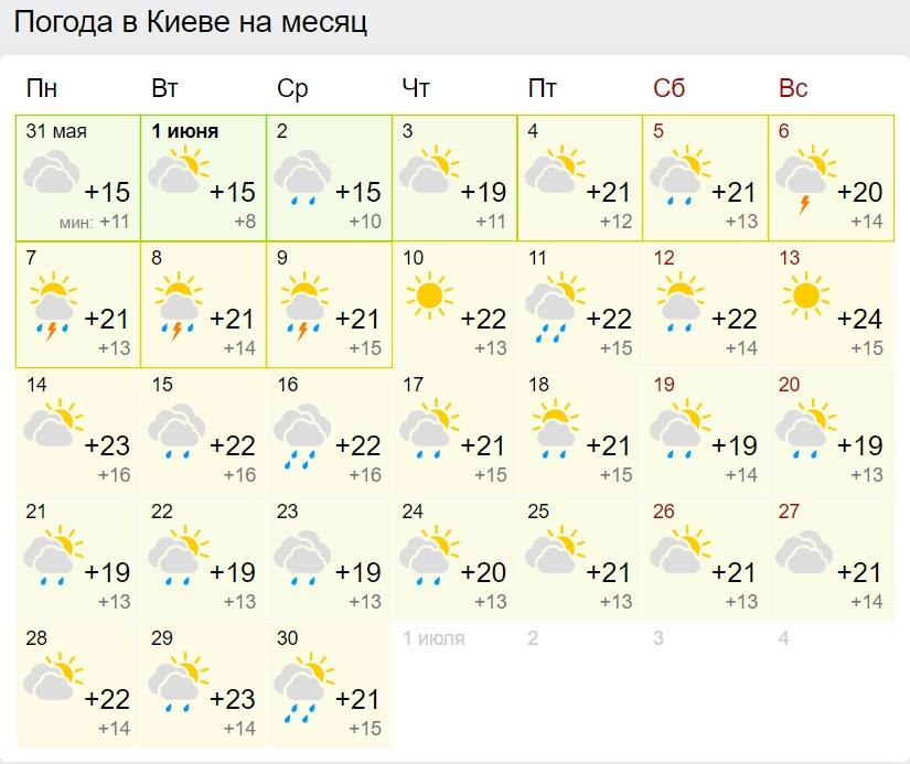 Синоптики рассказали, когда в Украину придет 35-градусная жара