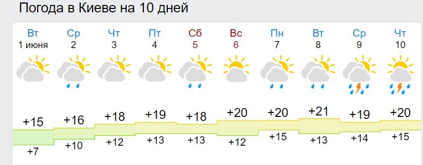 Синоптики розповіли, коли в Україну увірветься тепла і сонячна погода