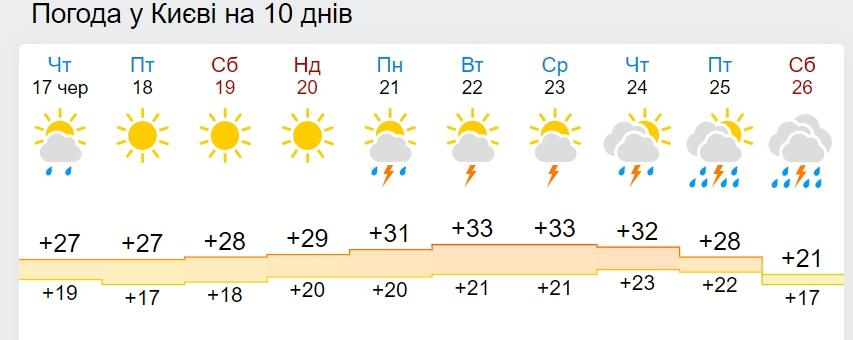 В Украину ворвутся мгновенные сильные ливни: какие области затопит