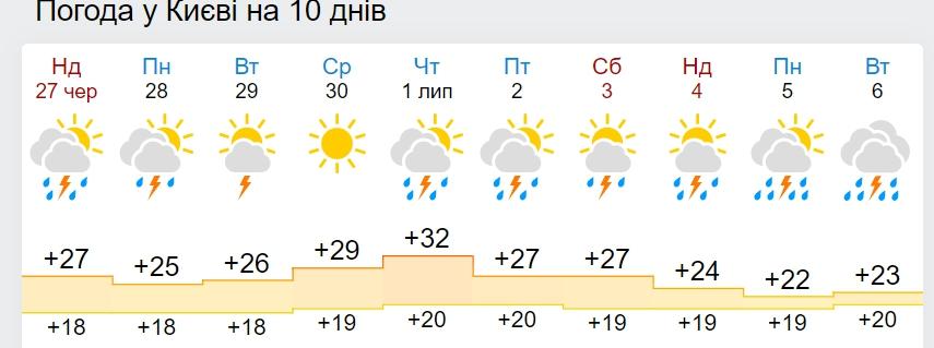 В Україну суне похолодання і потужні бурі: синоптики оновили прогноз погоди