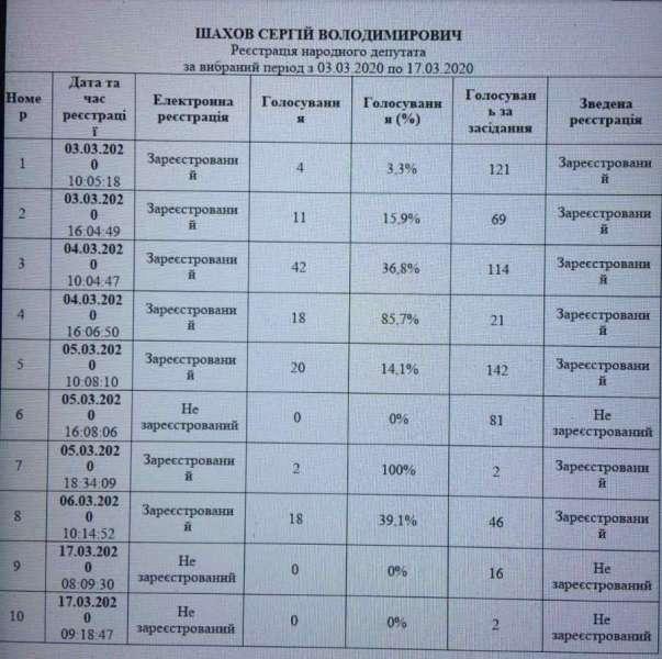 У Раді уточнили щодо голосувань Шахова на засіданні 17 березня