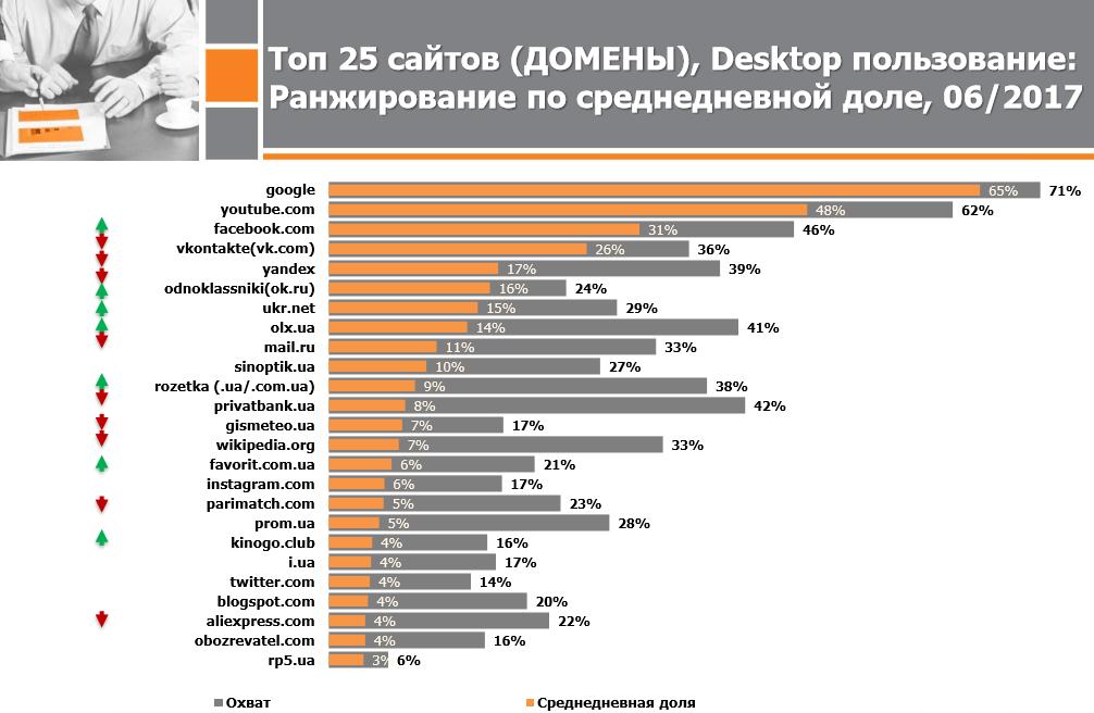 Запрещенные вгосударстве Украина «Вконтакте» и«Яндекс» остались самыми посещаемыми сайтами