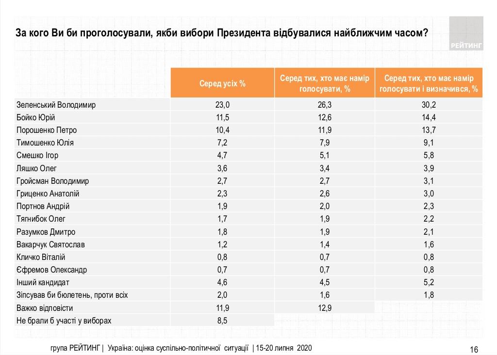 Рейтинг Зеленського впав до 30% - рівня першого туру виборів 2019 року