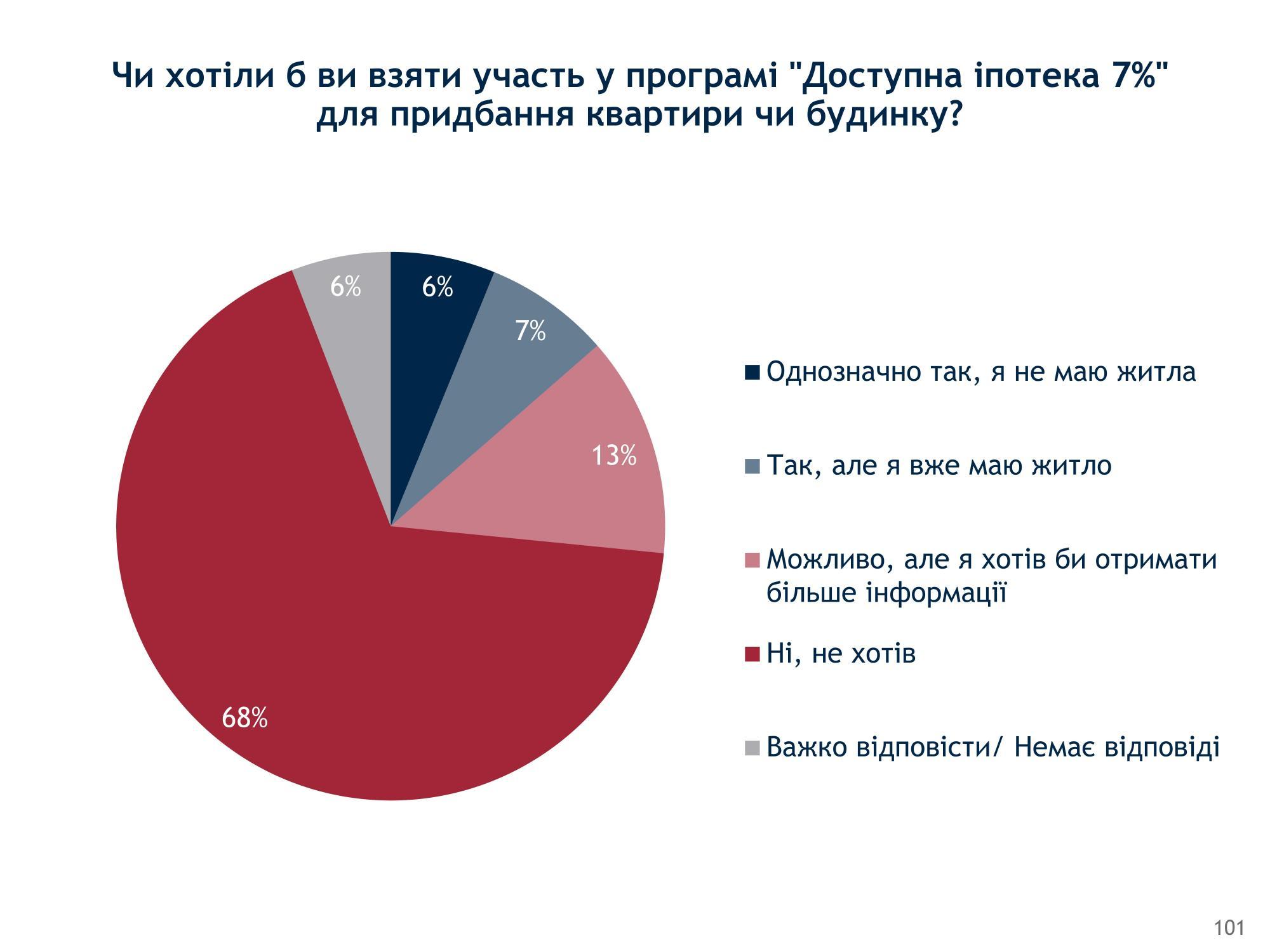 Программа доступной ипотеки: сколько украинцев готовы взять кредит на жилье под 7%