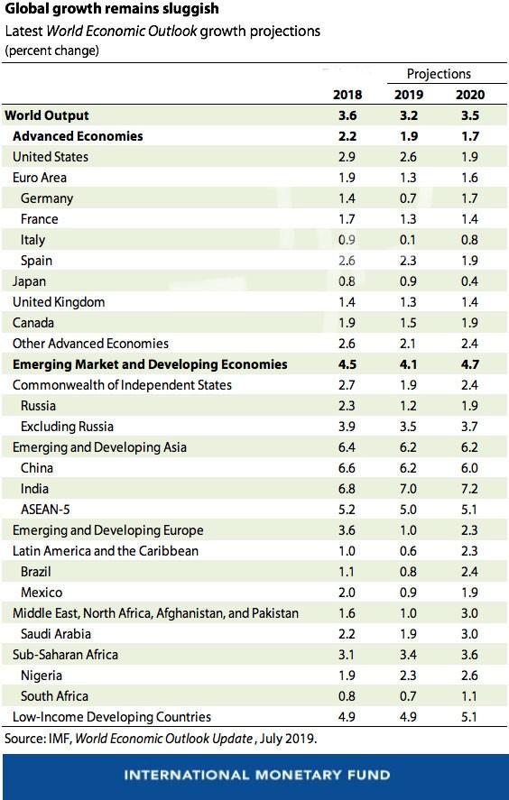 МВФ снизил прогноз по росту мировой экономики