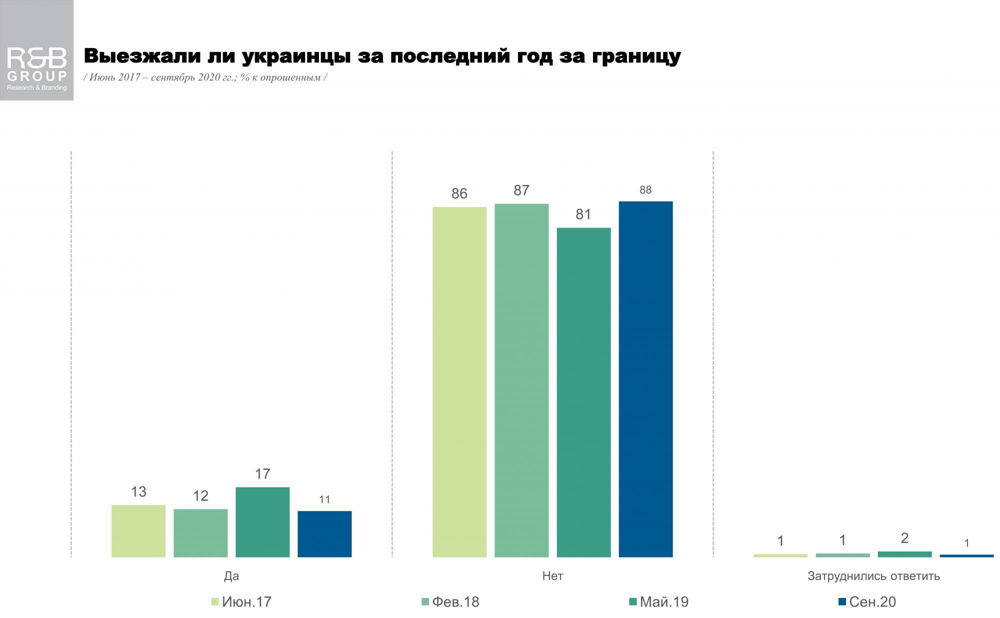 Поездки в условиях пандемии: как часто украинцы ездят за границу