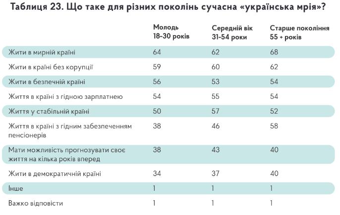 """Стало відомо, у чому полягає """"українська мрія"""", про яку сьогодні так багато говорять"""