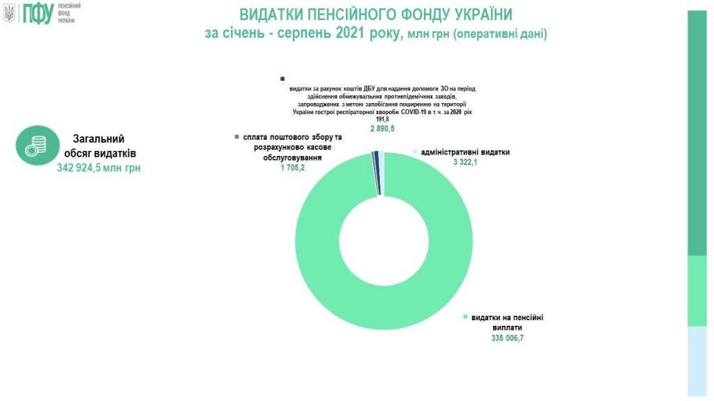 Дефицит Пенсионного фонда Украины растет: сколько не хватает денег в бюджете ПФУ