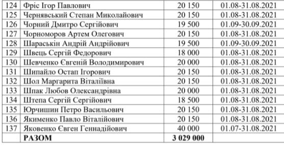 Нардепам выплатили в сентябре 3 миллиона компенсаций за жилье: кто и сколько получил