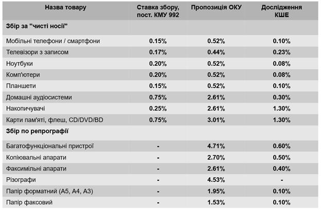 Экономисты подсчитали, сколько украинцам обойдется налог на смартфон