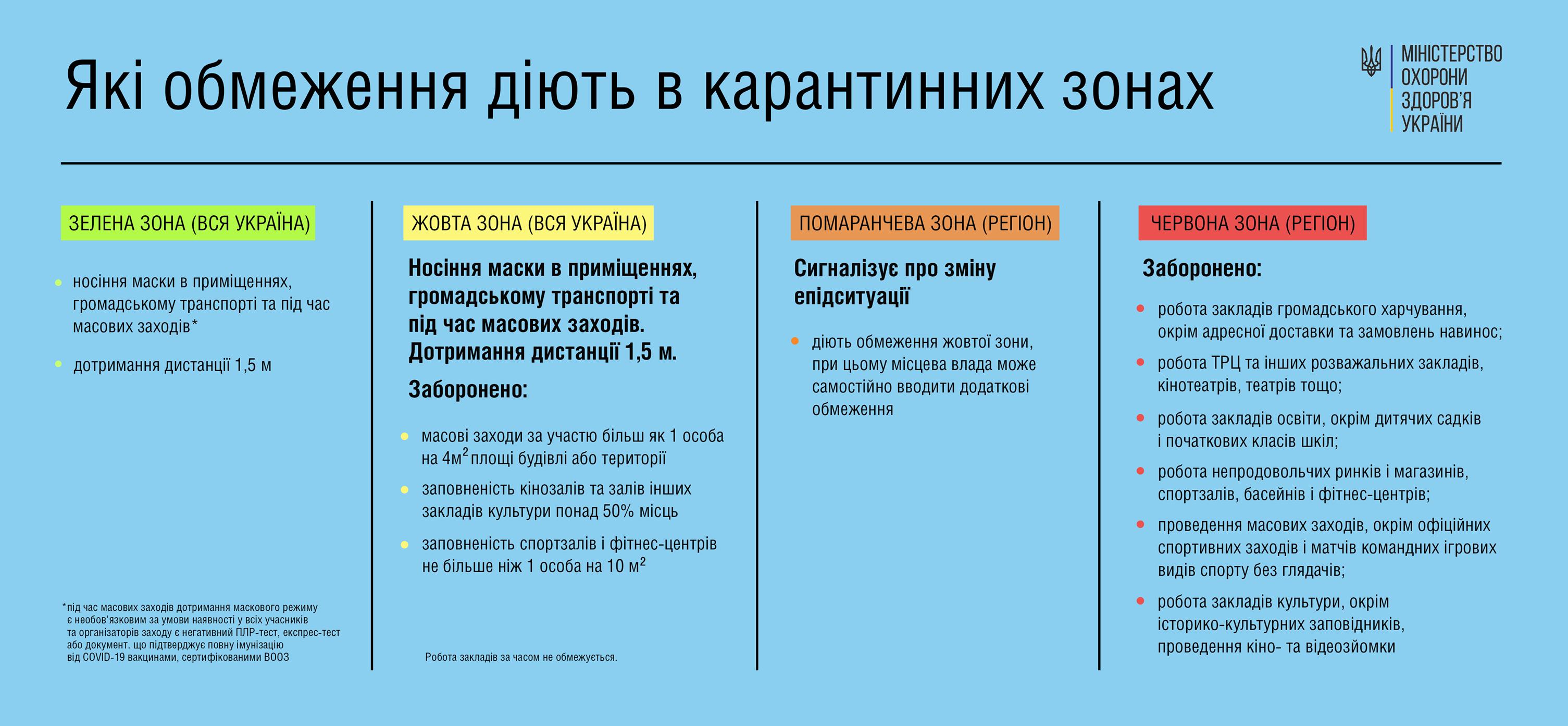 """Минздрав назвал условия введения """"желтой"""" зоны в Украине"""