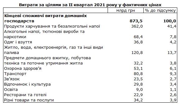 На еду, алкоголь, сигареты и коммуналку идет 60% расходов украинцев