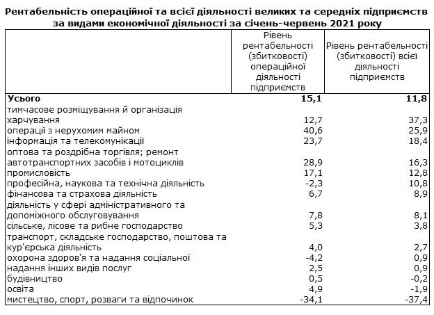Госстат назвал наиболее прибыльные отрасли экономики Украины в 2021 году