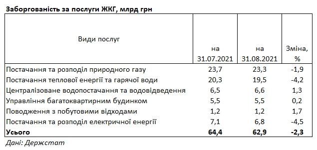 Украинцы задолжали за коммуналку боле 60 млрд гривен
