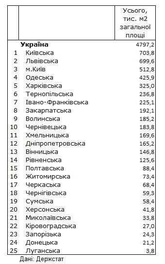 Рейтинг привабливості регіонів: де в Україні будують найбільше житла