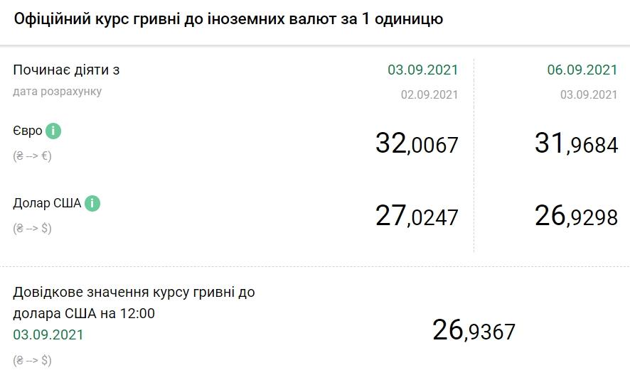 Курс долара впав нижче 27 гривень