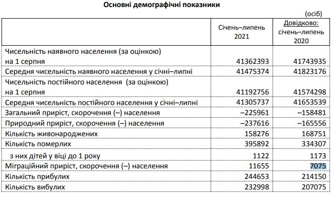 Смертность в Украине упала ниже уровня 2020 года