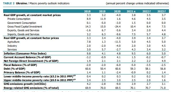 Світовий банк поліпшив прогноз зростання економіки України на 2022-2023 роки