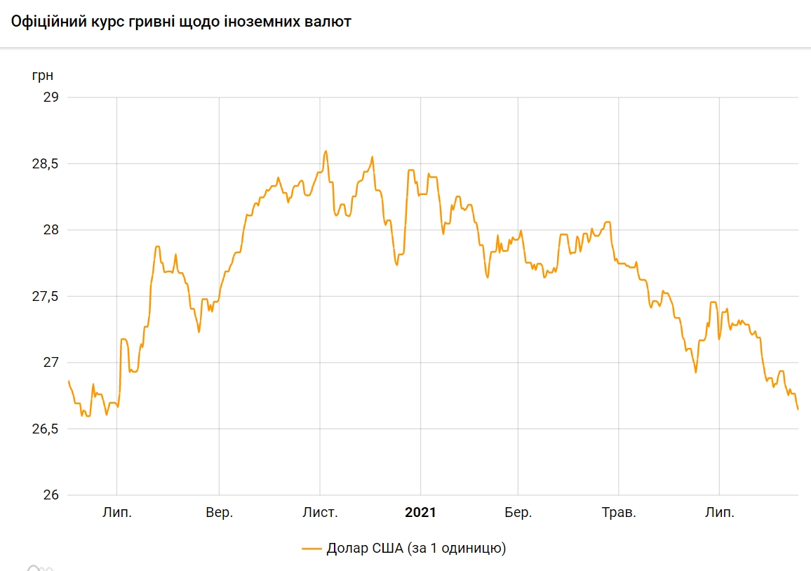 НБУ знизив офіційний курс долара до мінімуму з червня 2020 року