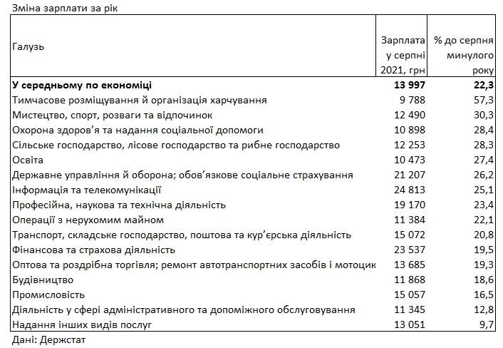 Госстат назвал отрасли с самым быстрым ростом зарплат в Украине