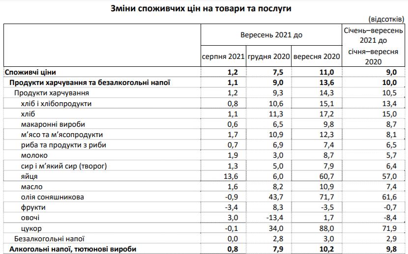 У Держстаті розповіли про ціни на продукти в Україні: що подорожчало за рік майже на 90%