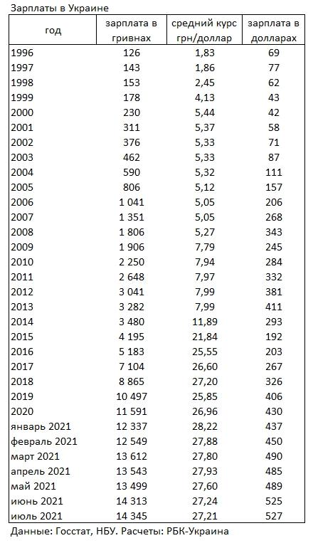 Средняя зарплата украинцев выросла до нового максимума