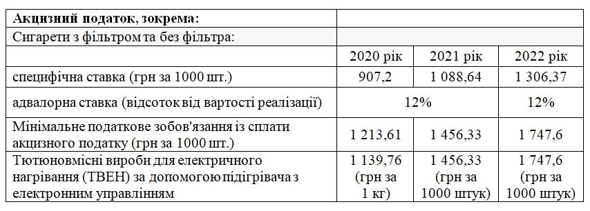 Сигарети подорожчають: у 2022 році податки зростуть на 20%