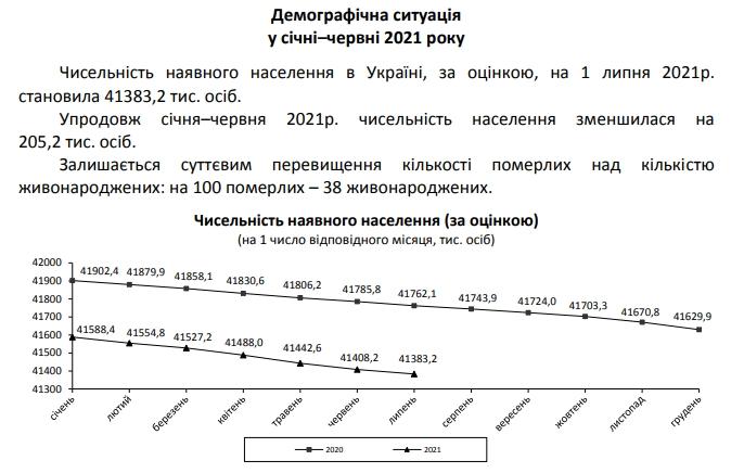 Смертность в Украине превысила прошлогодний уровень более чем на 20%