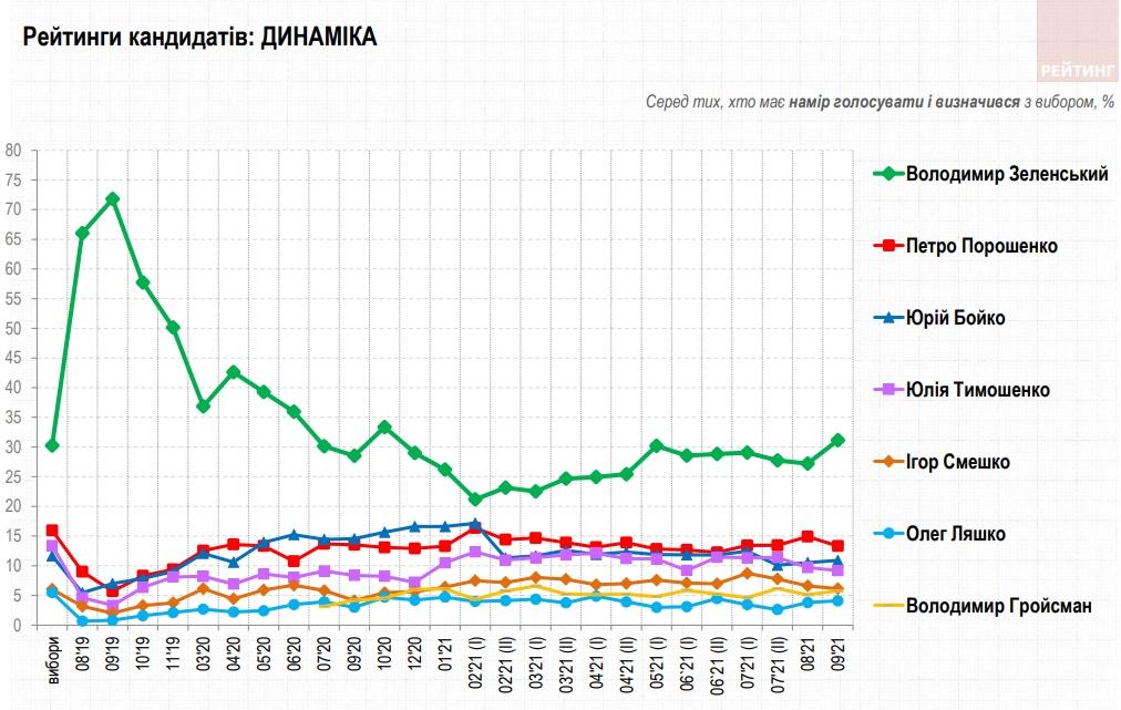 Свіжий президентський рейтинг: за кого українці проголосують на початку осені 2021 року