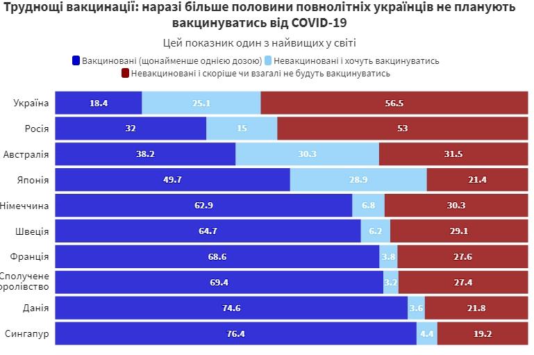 Более 50% украинцев вакцинироваться от COVID-19 не планируют